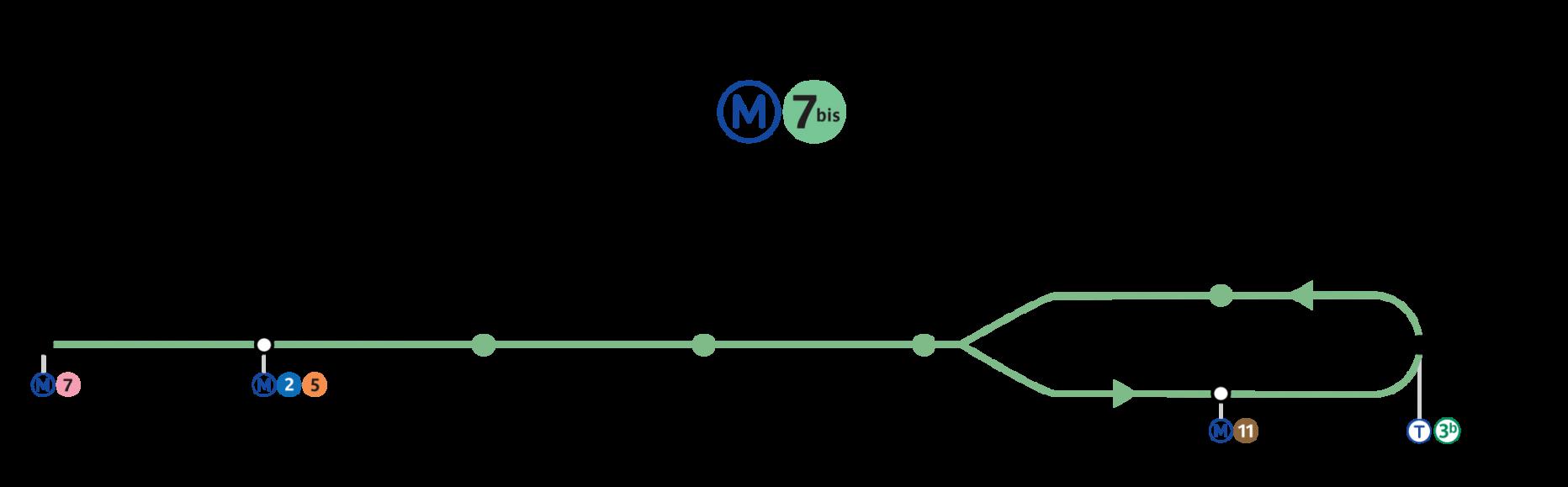 Ligne 7 bis