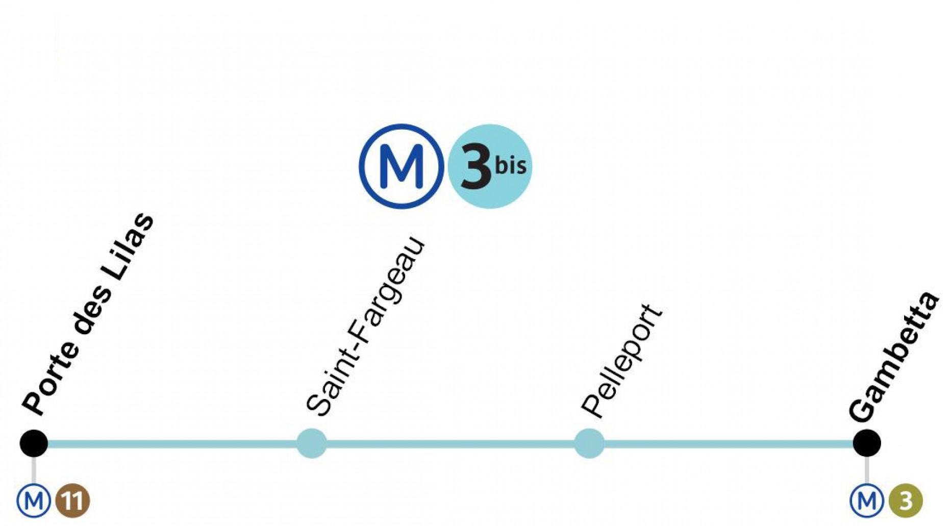 Ligne 3 bis